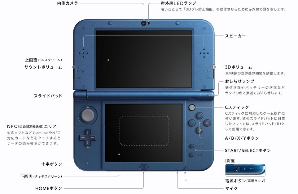 任天堂、新型3DS/3DS LLを発表 あらたにCスティック、ZR/ZLボタンを ...