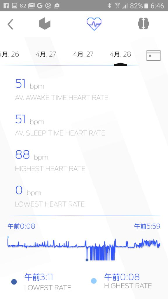 睡眠中の心拍数