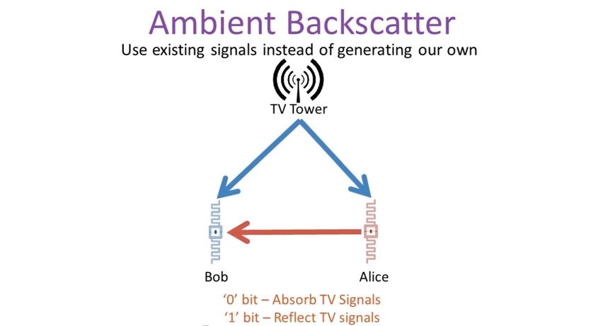 Ambient_Backscatter_-_YouTube