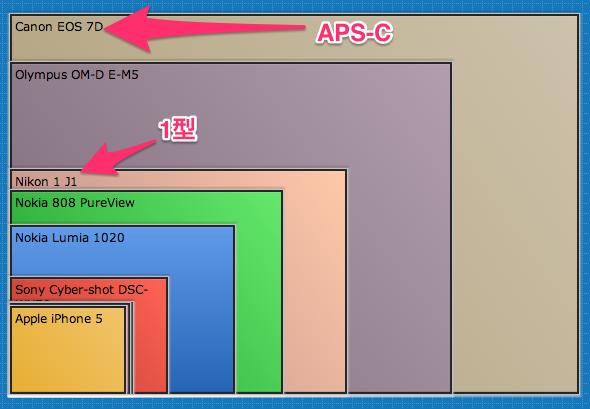 Sensor_Size_Comparison 2