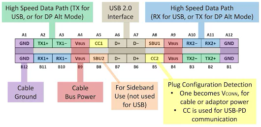 USBTypeCPinOutDiagram