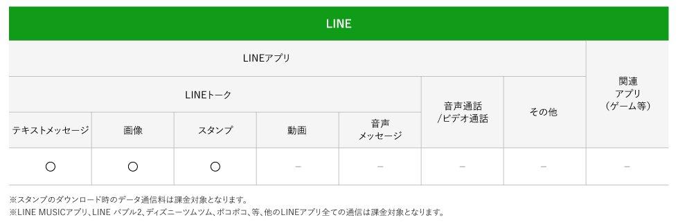 メッセンジャーアプリ データ通信料0円サービス