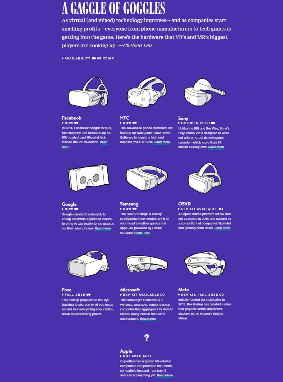 Wired VRゴーグル